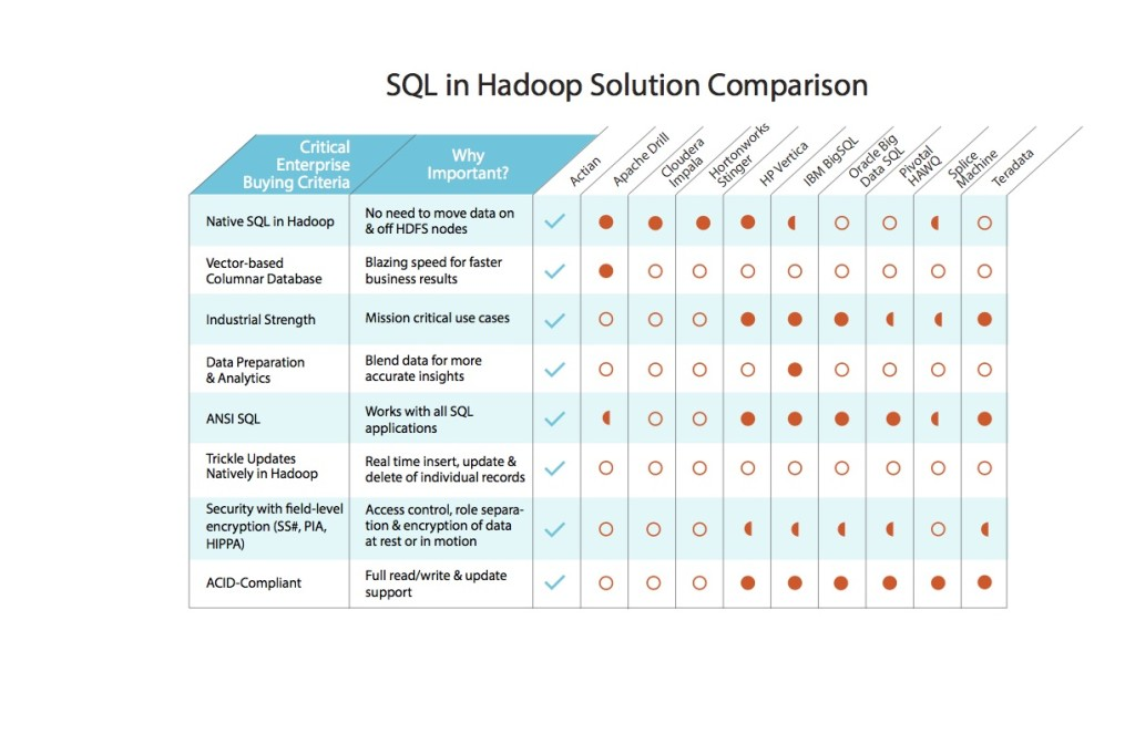 SQL in Hadoop Solution Comparison Chart